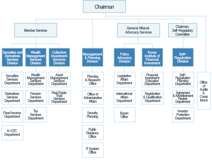 yahoo organizational structure Published: mon, 5 dec 2016 like other multinational companies, johnson & johnson had form functional type of structure during its first operation as the company went into globally and involved in complex products operation, johnson & johnson formed a divisional organization structure for better control and coordination.